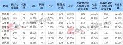 3+1+2如何选科?江苏新高考热门专业选科适应性分析
