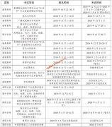 广东2019年9月至2020年6月高考相关考试项目报名及考试时间安排