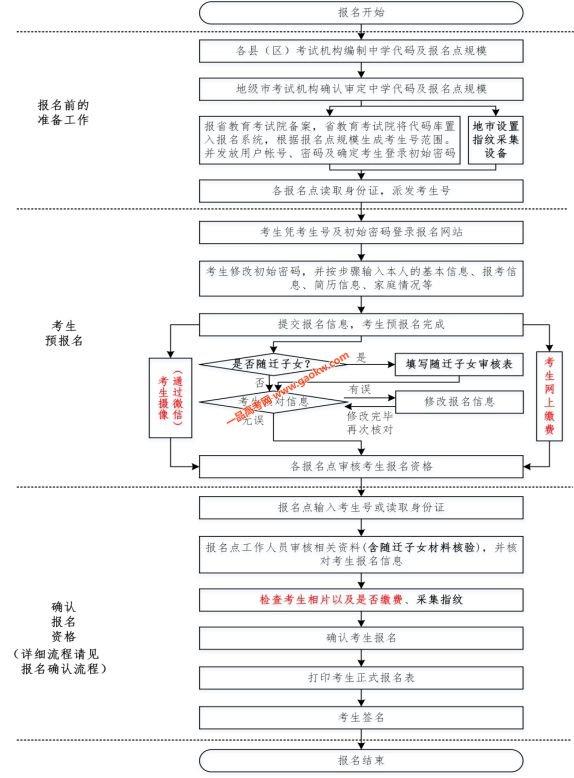 广东2020年高考报名流程