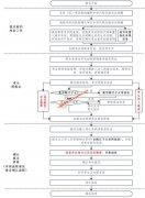 <b>广东2020年高考报名流程</b>