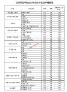 信阳师范学院2019年招生专业及学费标准