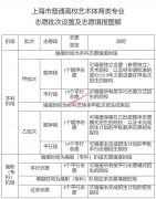 上海市教育考试院《2020年上海市普通高校艺术体育类专业招生实施办法》的通知