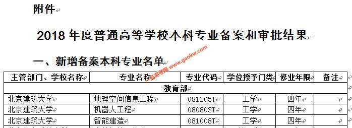 北京建筑大学2019年获批增设3个本科新专业2