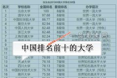 中国排名前十的大学