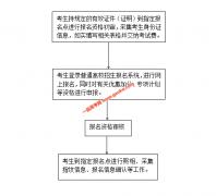 2020年河北省普通高校招生考试报名须知(高考报名)