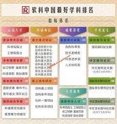 2019中国最好学科排名(软科版)
