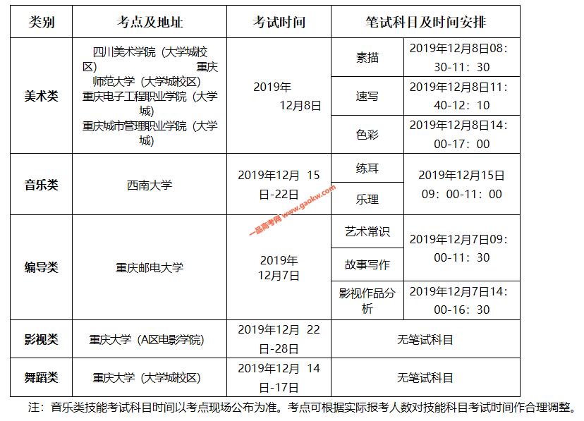 重庆2020年艺术类招生专业考试报考须知