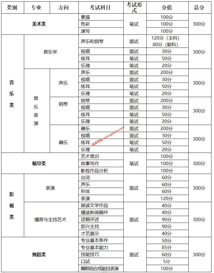 重庆发布2020年艺术类招生专业考试报考须知
