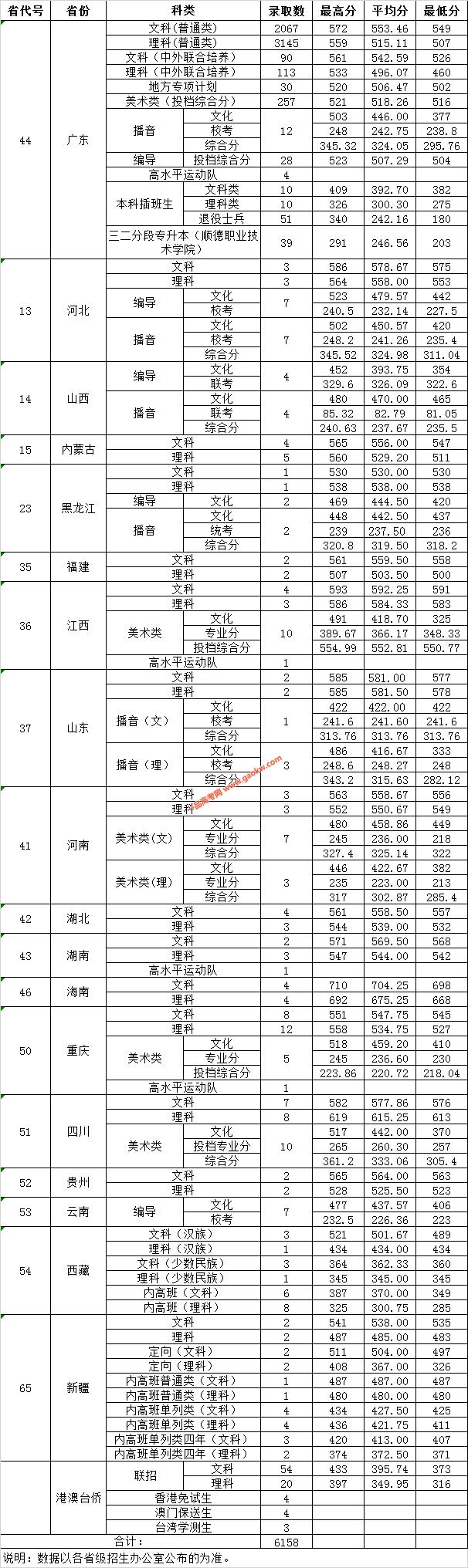 广东财经大学录取分数线