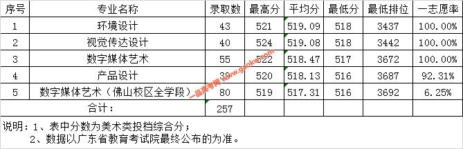 广东财经大学2019年广东省美术类各专业录取情况表