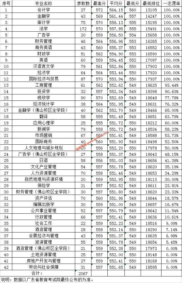 广东财经大学2019年广东省文科各专业录取情况表(普通类)