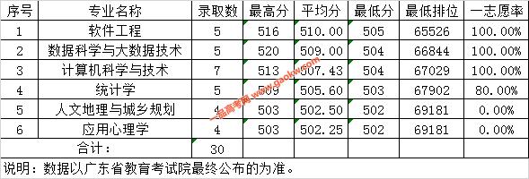 广东财经大学2019年广东省理科各专业录取情况表(地方专项)