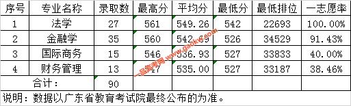 广东财经大学2019年广东省文科各专业录取情况表(中外联合培养项目)