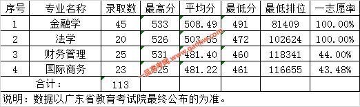 广东财经大学2019年广东省理科各专业录取情况表(中外联合培养项目)