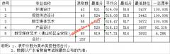 广东财经大学2019年在广东各专业录取分数线(含地方专项,美术类
