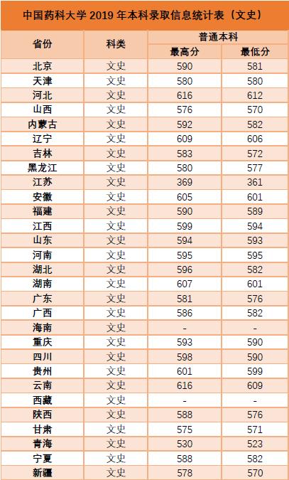 中国药科大学2019年录取分数线3