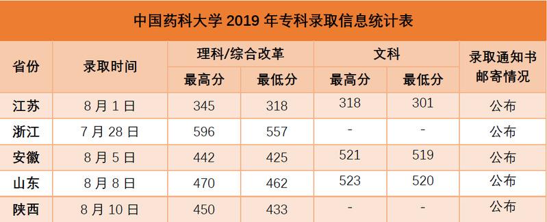 中国药科大学2019年录取分数线