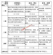 2020年福建高考英语口试题型及评分标准