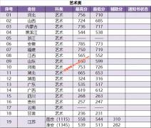 南京林业大学2019年各省录取分数线