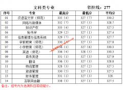 泰州学院2019年江苏各专业录取分数线