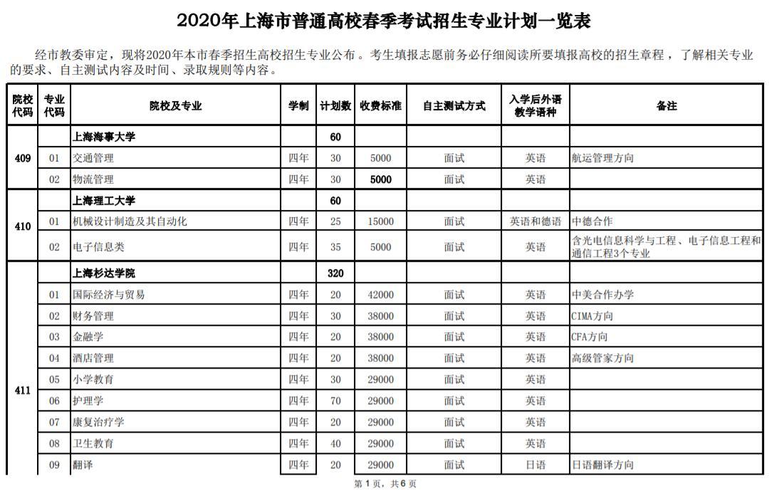2020年上海春季考试招生专业计划一览表