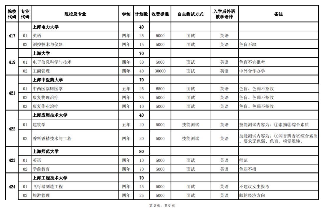 2020年上海春季考试招生专业计划一览表3