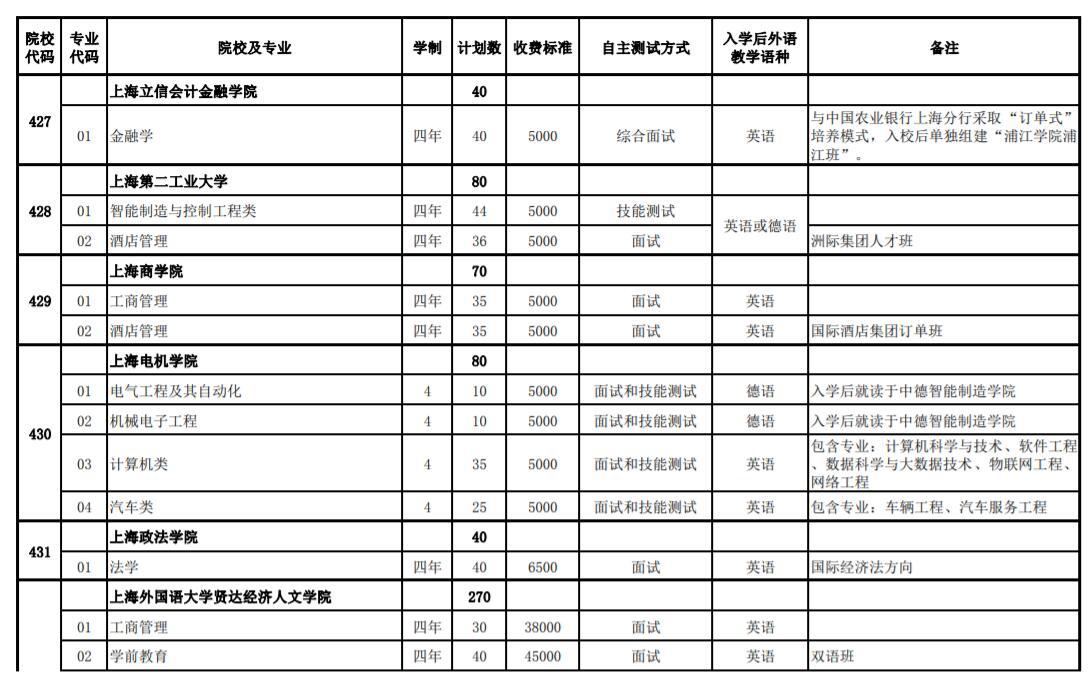 2020年上海春季考试招生专业计划一览表4
