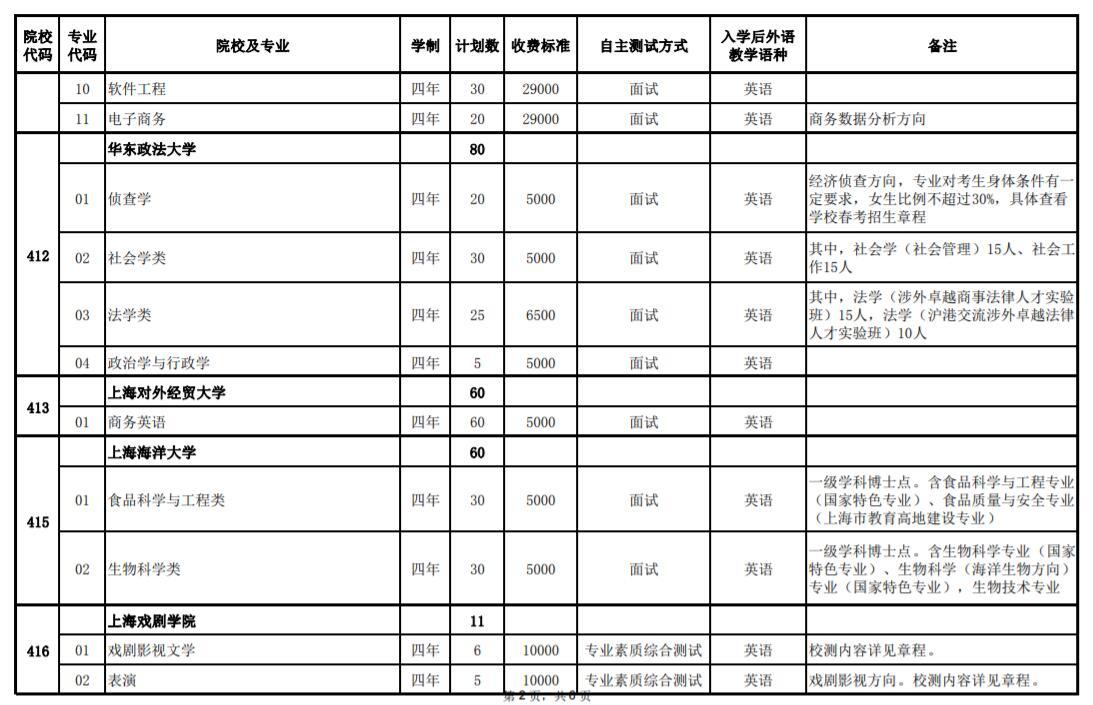 2020年上海春季考试招生专业计划一览表2