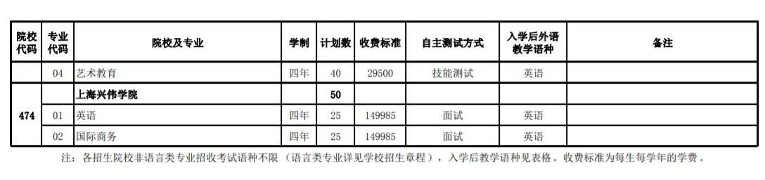 2020年上海春季考试招生专业计划一览表6