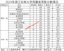 浙江农林大学2019年西藏,陕西,江苏各专业录取分数线