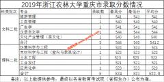 浙江农林大学2019年重庆,山东,云南各专业录取分数线