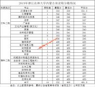 浙江农林大学2019年内蒙古,辽宁,广西各专业录取分数线