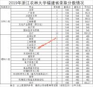 浙江农林大学2019年福建,四川,黑龙江各专