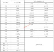 中国海洋大学2020年高水平运动队招生简章发布 报名截止1月10日前