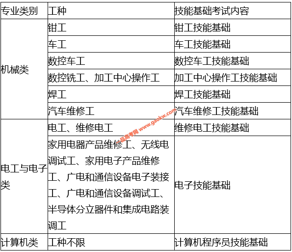 天津职业技术师范大学2020年单独招生考试内容