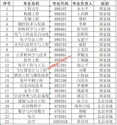 """北京理工大学23个专业入选首批一流本科专业""""双万计划""""建设点"""