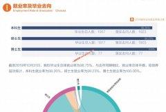 对外经济贸易大学2019年毕业生就业质量报告 就业率为98.75%