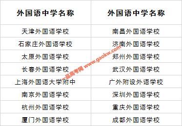 2020年具有推荐保送生资格的外国语中学