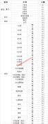 武汉理工大学2020年高水平运动队招生计划