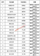 """江南大学15个专业入选2019年国家""""双万计划""""一流本科专业建设点"""