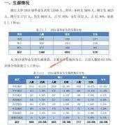 浙江大学2019届就业质量年度报告发布 就业率为97.65%