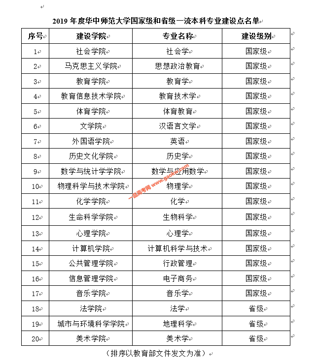 华中师范大学20个本科专业入选国家级一流本科专业建设点