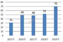 暨南大学2019年国家社科基金项目立项总数排名全国第6 首次突破70