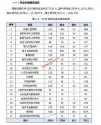 西安交通大学2019年毕业生就业质量报告 就业率 99.46%