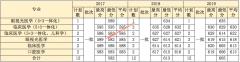 温州医科大学2017-2019年重庆,福建,甘肃各专业录取分数线
