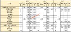 温州医科大学2017-2019年湖南,吉林,江苏各专业录取分数线