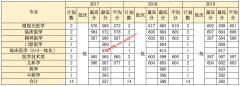 温州医科大学2017-2019年江西,辽宁,内蒙古各专业录取分数线