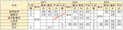 温州医科大学2017-2019年青海,山东,陕西各专业录取分数线