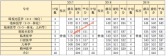 温州医科大学2017-2019年上海,四川,天津各专业录取分数线