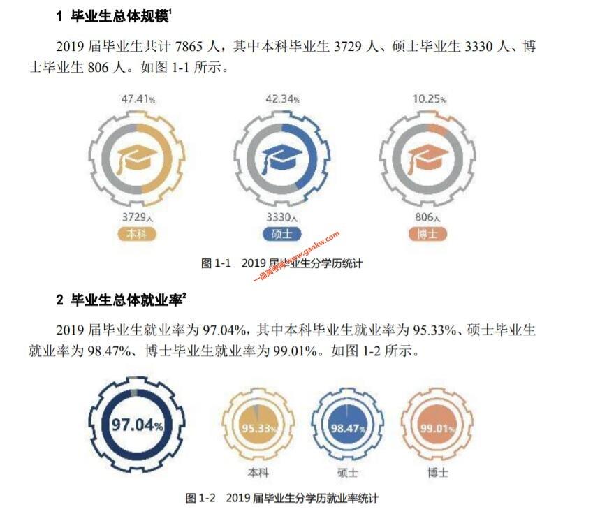 哈尔滨工业大学2019届毕业生就业